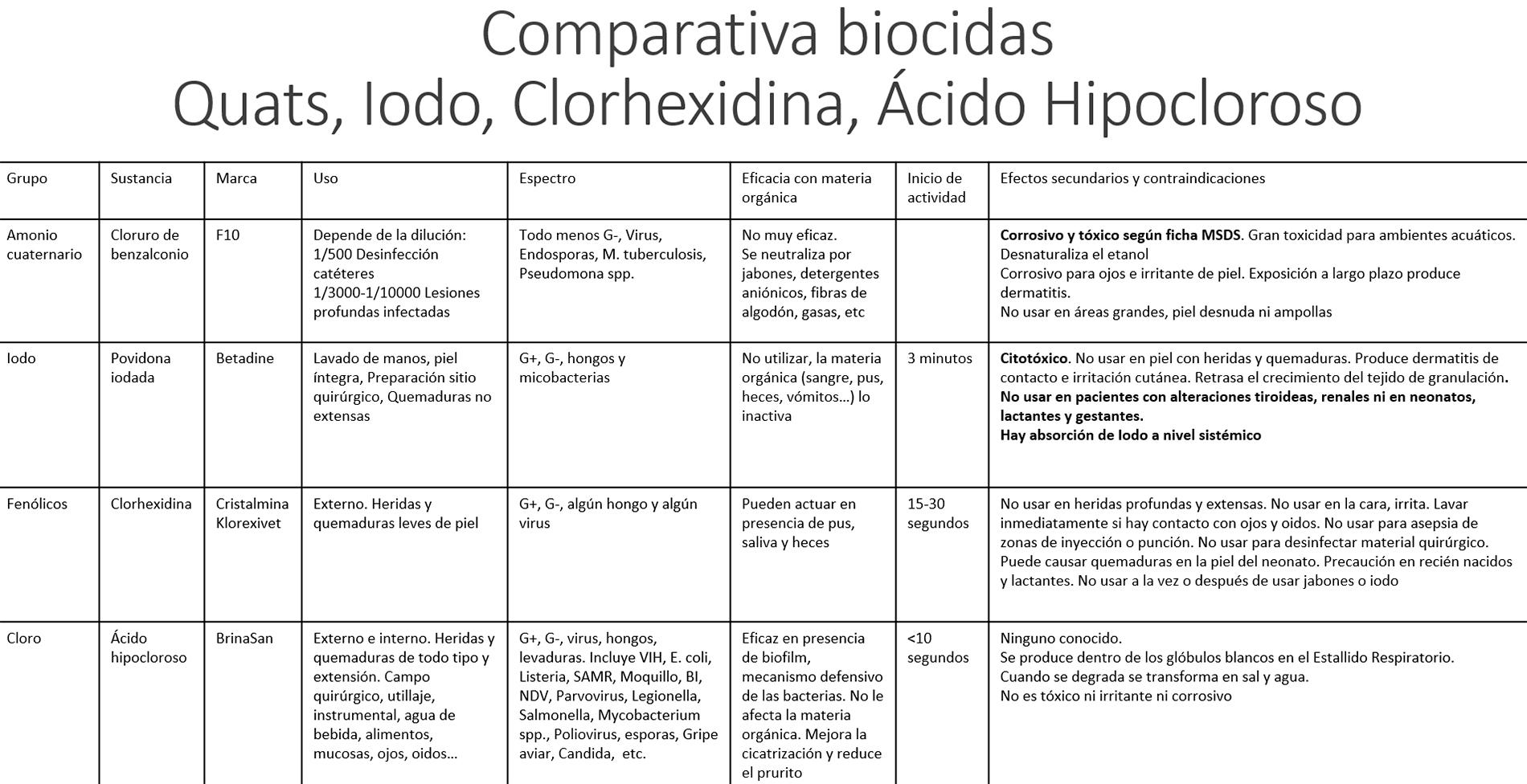 Comparativa biocidas Ácido Hipocloroso