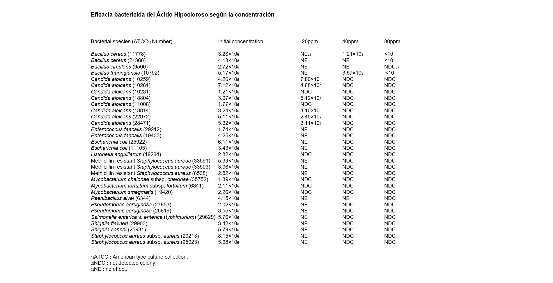 Eficacia bactericida del Ácido Hipocloroso según la concentración