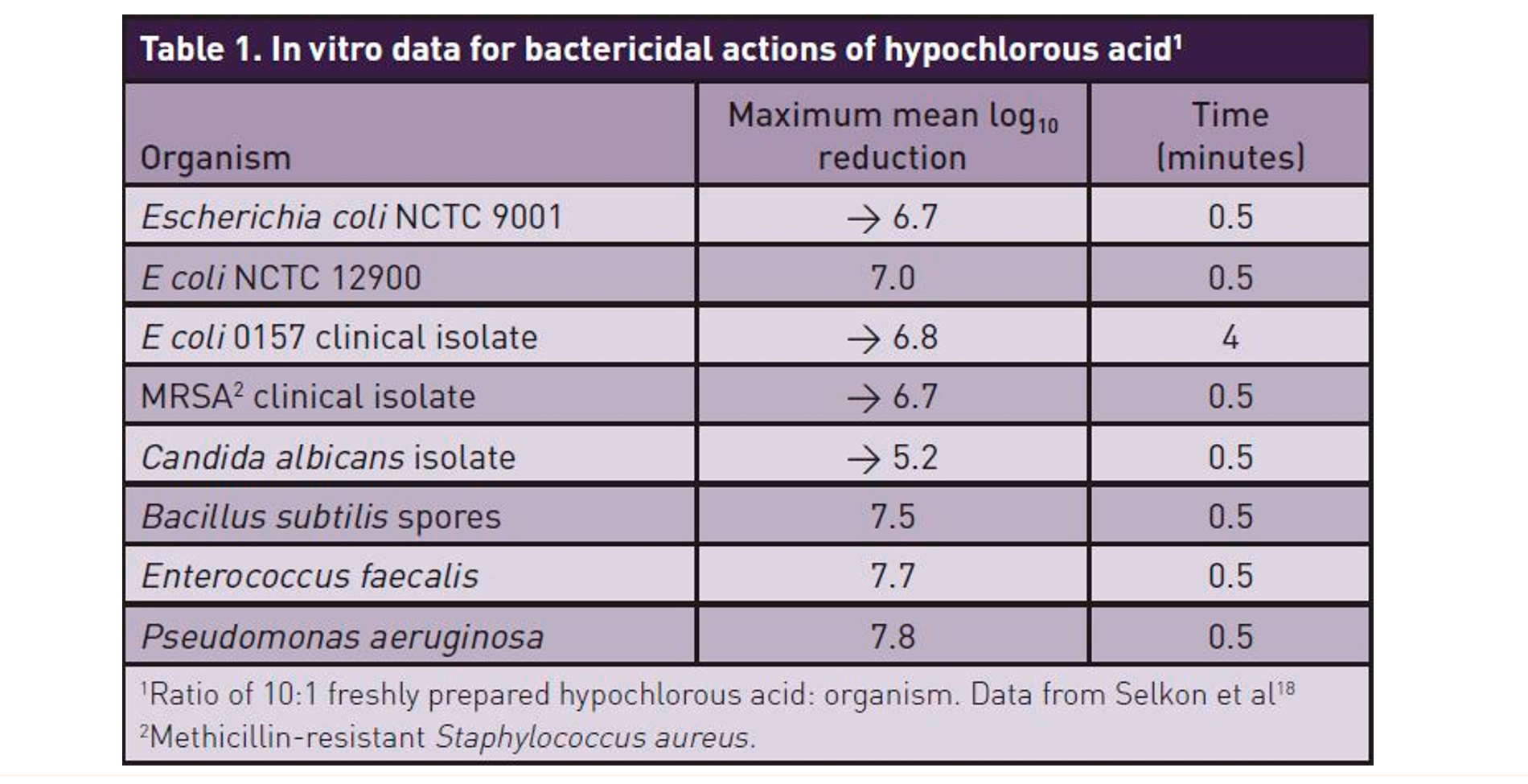 Datos in vitro para acciones bactericidas del ácido hipocloroso